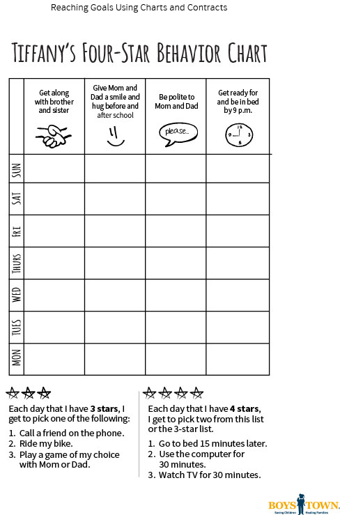 4 start behavior chart
